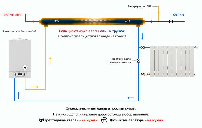 """Принцип работы теплообменника Анвитэк """"Игла"""" АН-1"""